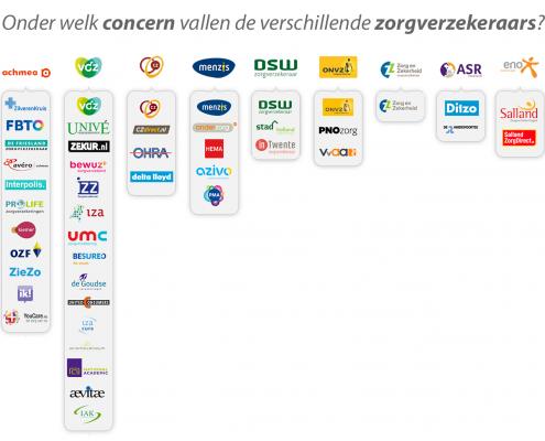 concern-zorgverzekeraars-2016